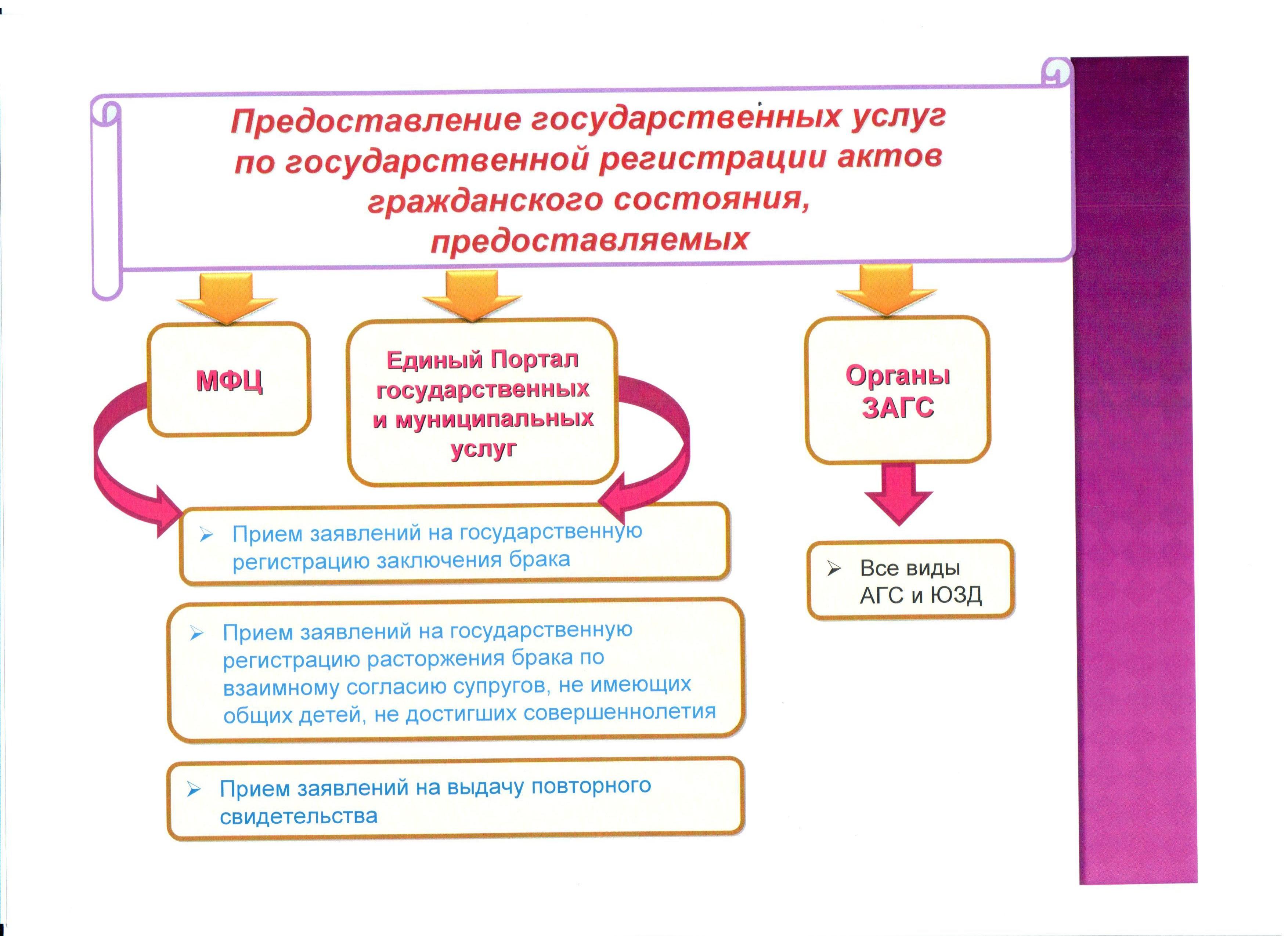 Технологическая схема предоставления муниципальной услуги по опеке